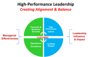 leadership performance of linda ham analysis Culture and leadership description has created a need to understand how cultural differences affect leadership performance 13 based on an analysis.