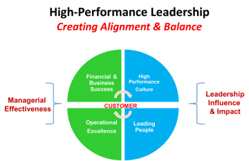 balance needed between the demands of management and the demands of leadership There are four broad categories of organizational stressors: task demands, physical demands, role demands, and interpersonal demands 1 task demands are stressors associated with the specific task or job the person is performing.