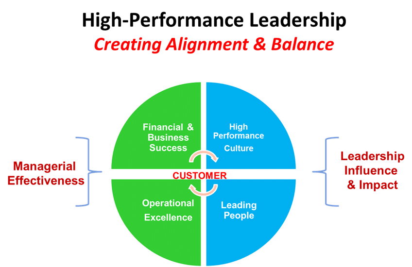 high performance leadership Learn which attributes are critical to creating a high-performance work environment that will drive financial result & accelerate sustainable, profitable growth.