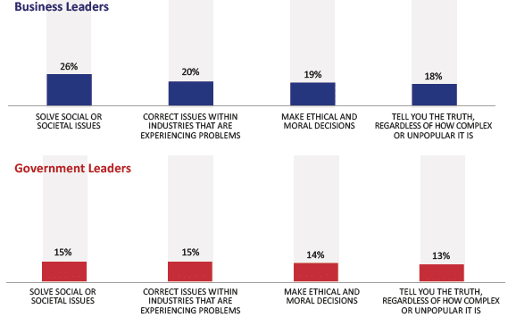 (Source: http://www.scribd.com/doc/121501475/Executive-Summary-2013-Edelman-Trust-Barometer)