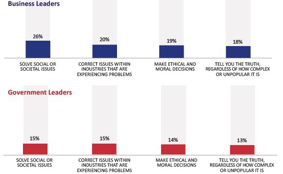 (Source: http://www.scribd.com/doc/121501475/Executive-Summary-2013-Edelman-Trust-Barometer)